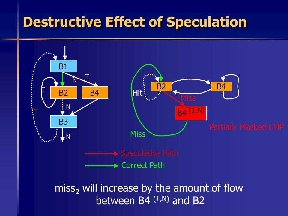 Destructive Effect of Speculation