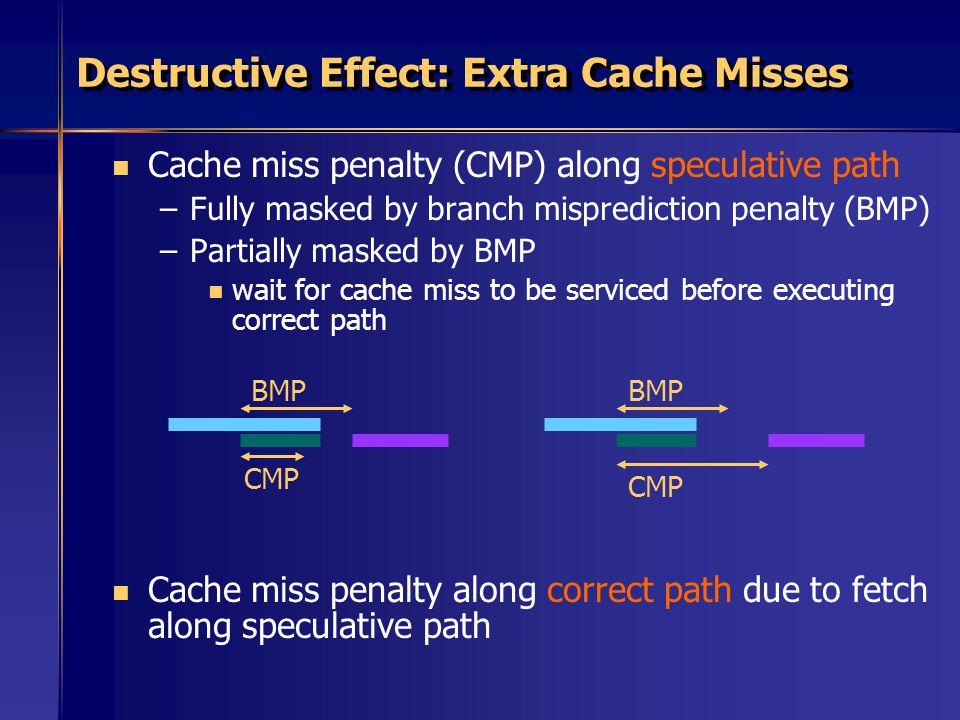 Destructive Effect: Extra Cache Misses