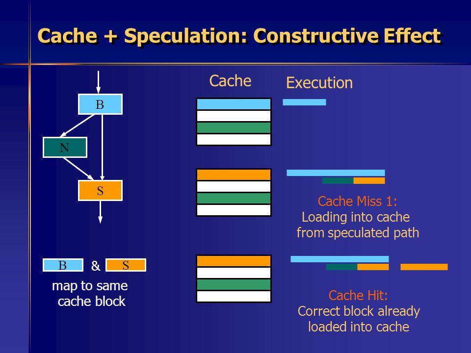 Cache + Speculation: Constructive Effect