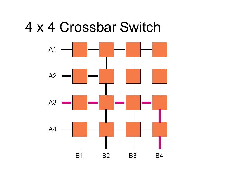 4 x 4 Crossbar Switch A1 A2 A3 A4 B1 B2 B3 B4