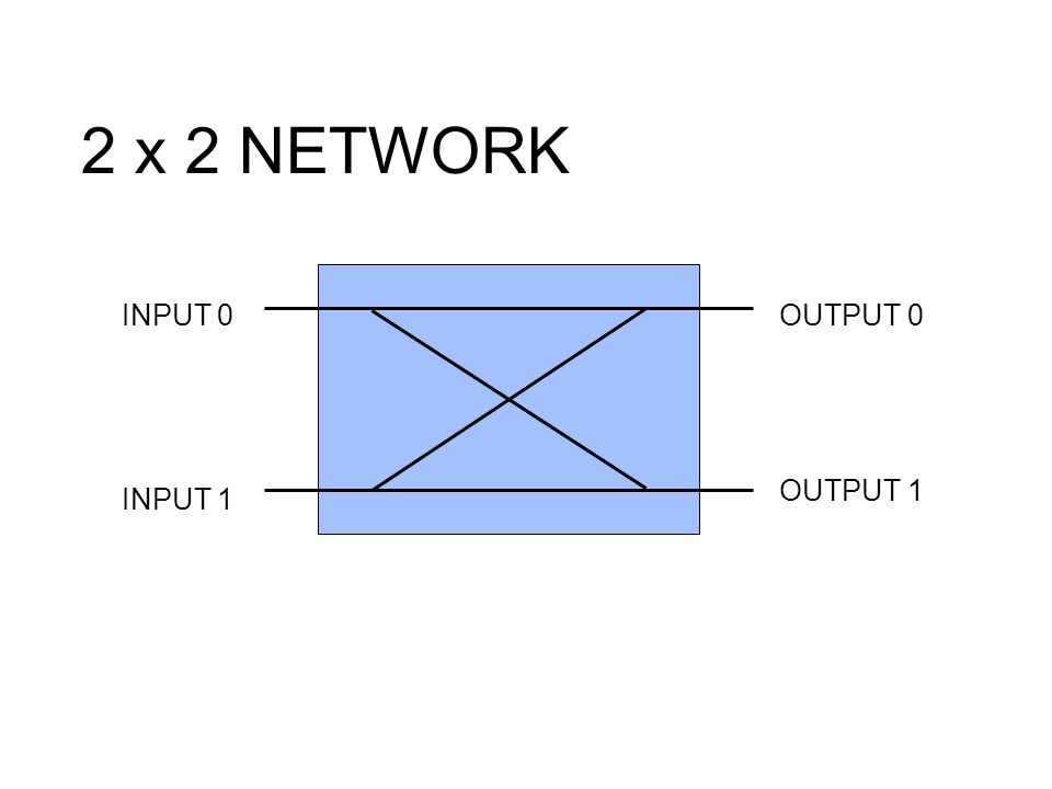 2 x 2 NETWORK INPUT 0 OUTPUT 0 OUTPUT 1 INPUT 1