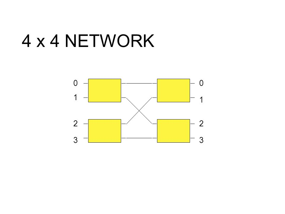 4 x 4 NETWORK 1 2 3