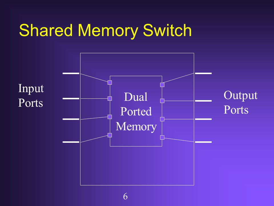 Shared Memory Switch Dual Ported Memory Input Ports Output Ports