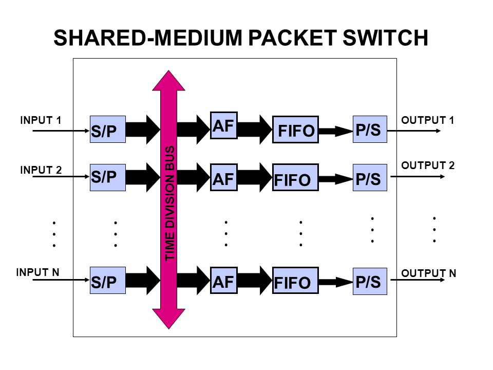 SHARED-MEDIUM PACKET SWITCH