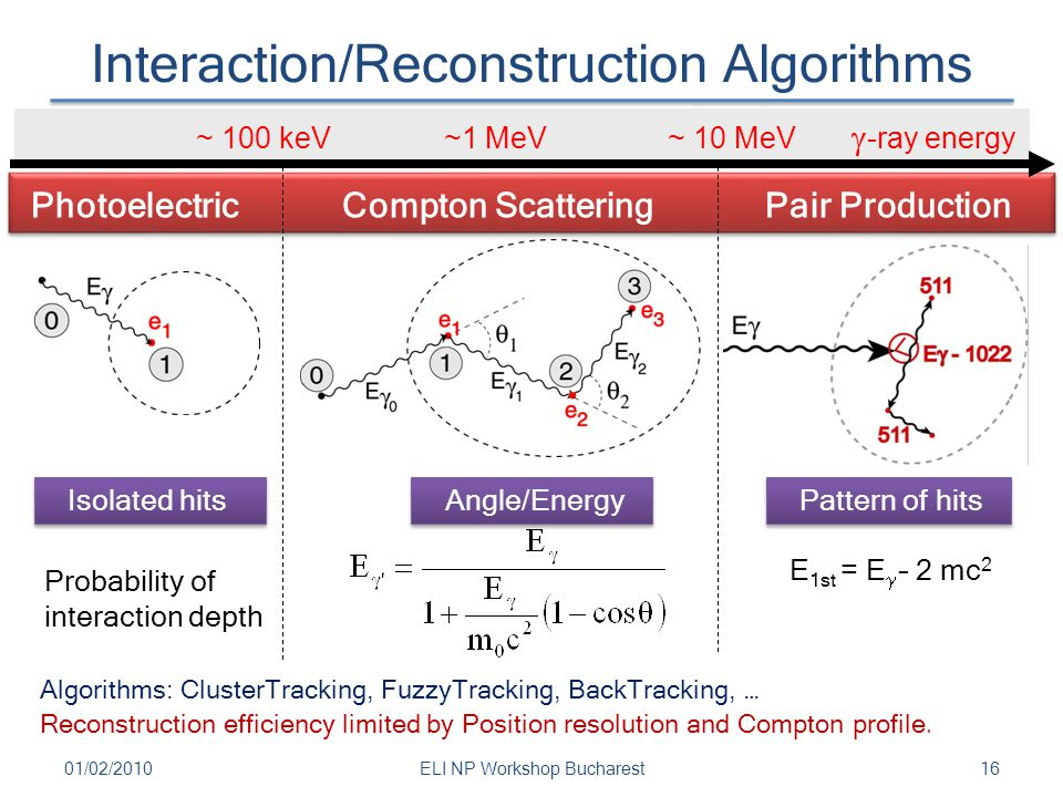 Interaction/Reconstruction Algorithms