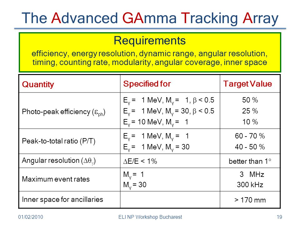 The Advanced GAmma Tracking Array