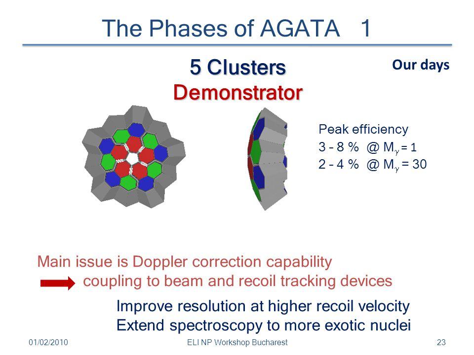 5 Clusters Demonstrator