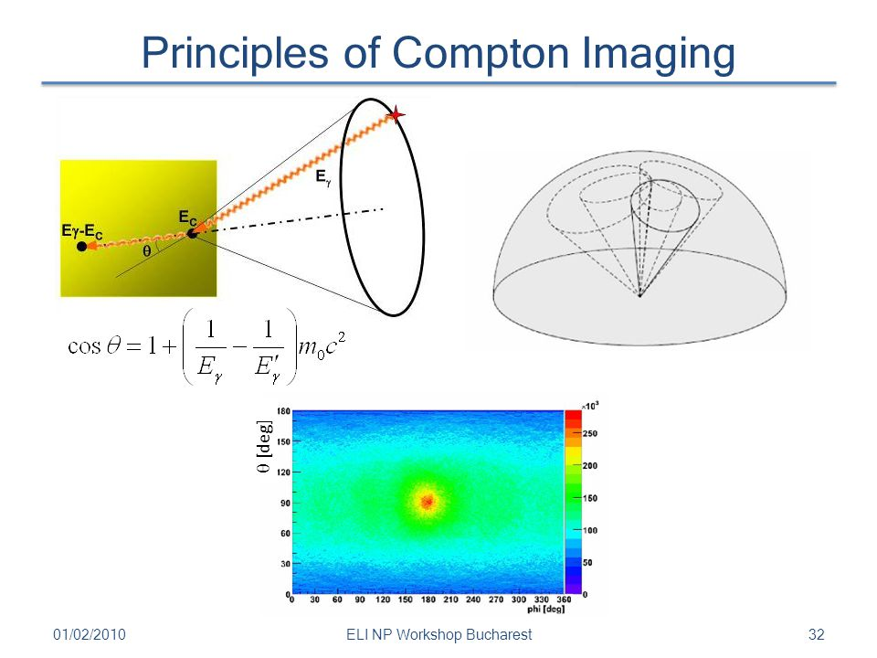 Principles of Compton Imaging