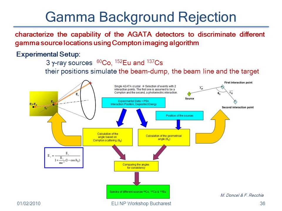 Gamma Background Rejection