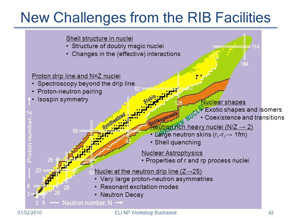 New Challenges from the RIB Facilities