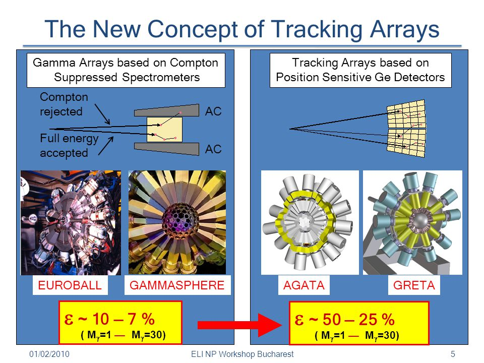 The New Concept of Tracking Arrays