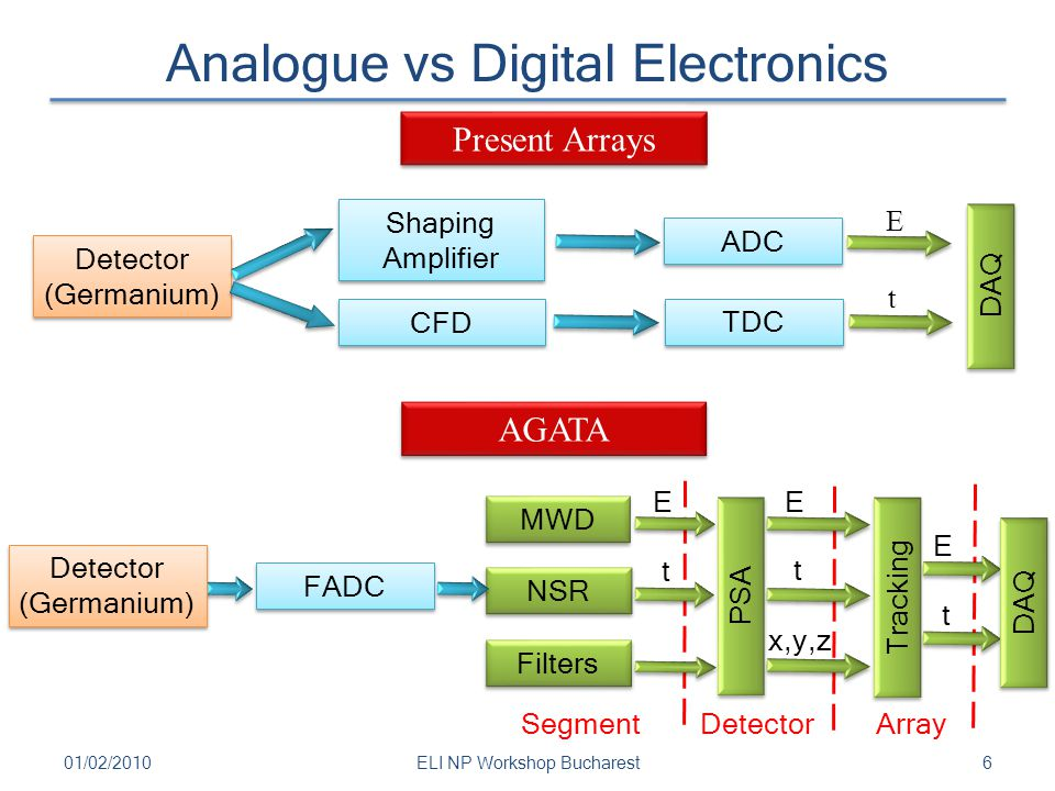 Analogue vs Digital Electronics