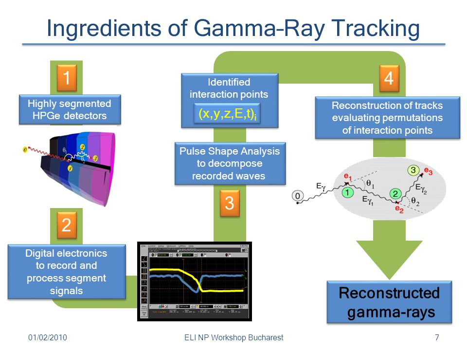 Ingredients of Gamma–Ray Tracking