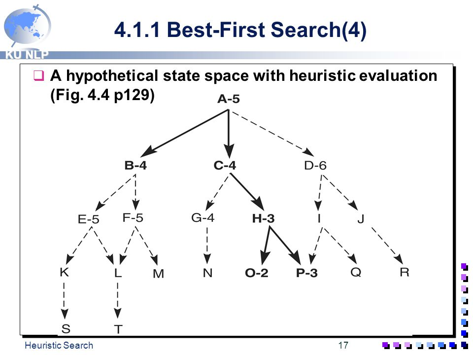 4.1.1 Best-First Search(4) A hypothetical state space with heuristic evaluation (Fig.