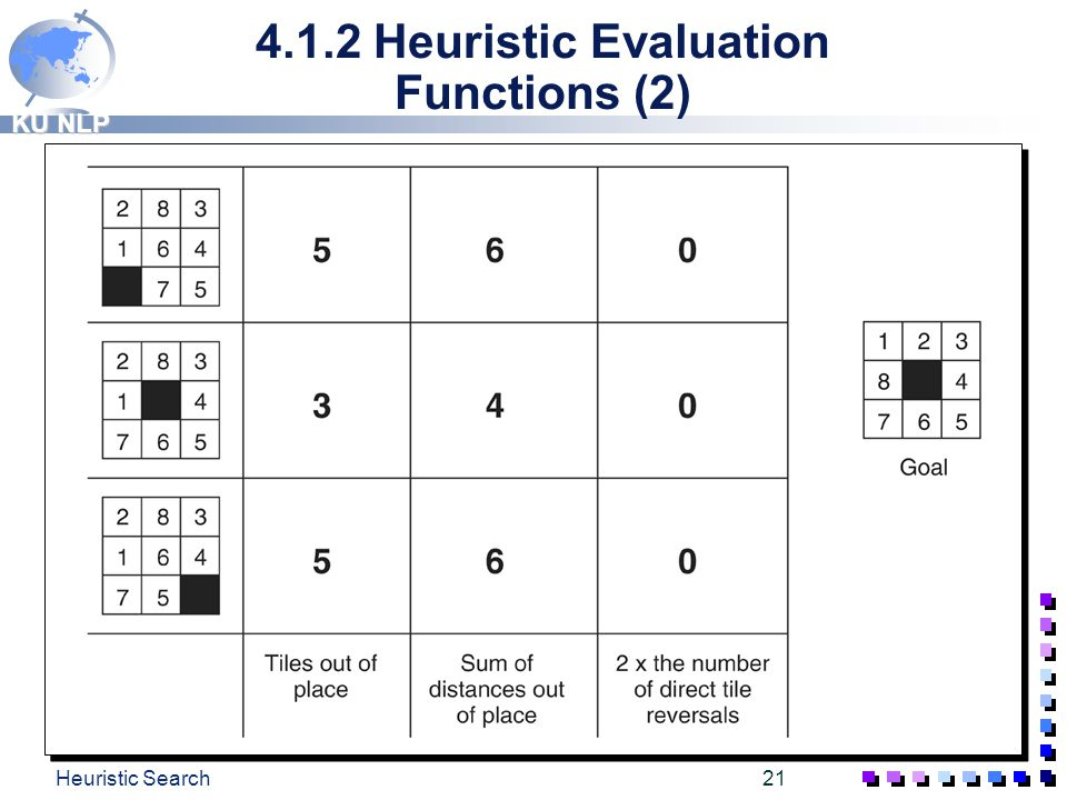 4.1.2 Heuristic Evaluation Functions (2)