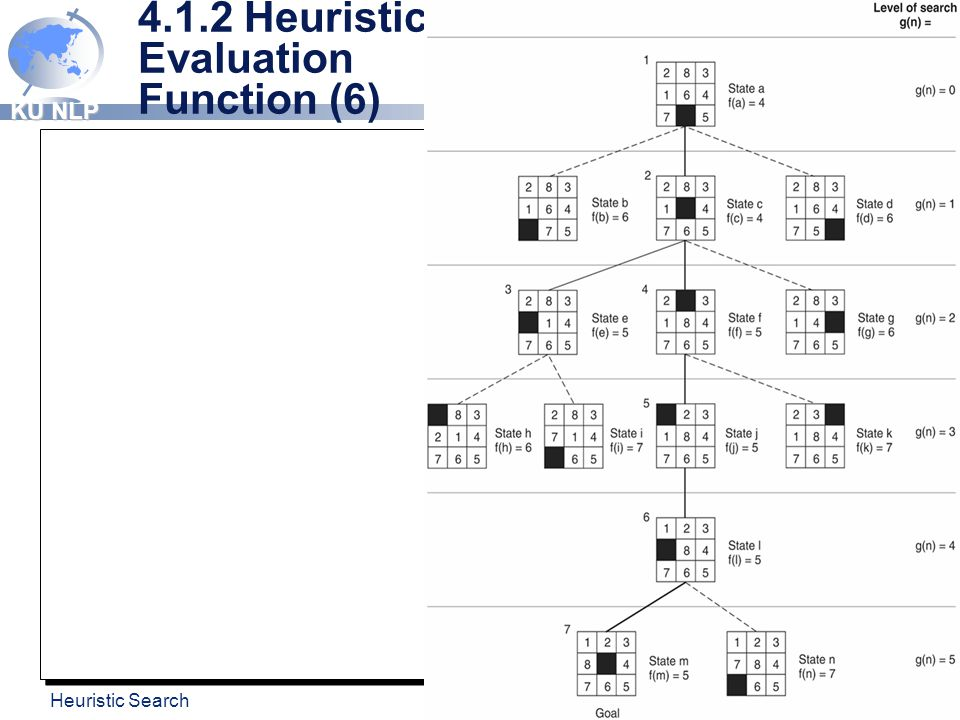 4.1.2 Heuristic Evaluation Function (6)