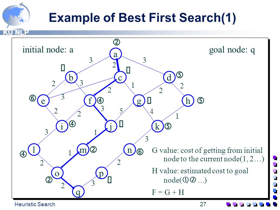 Example of Best First Search(1)