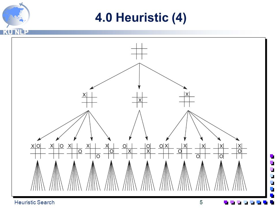 4.0 Heuristic (4) Heuristic Search