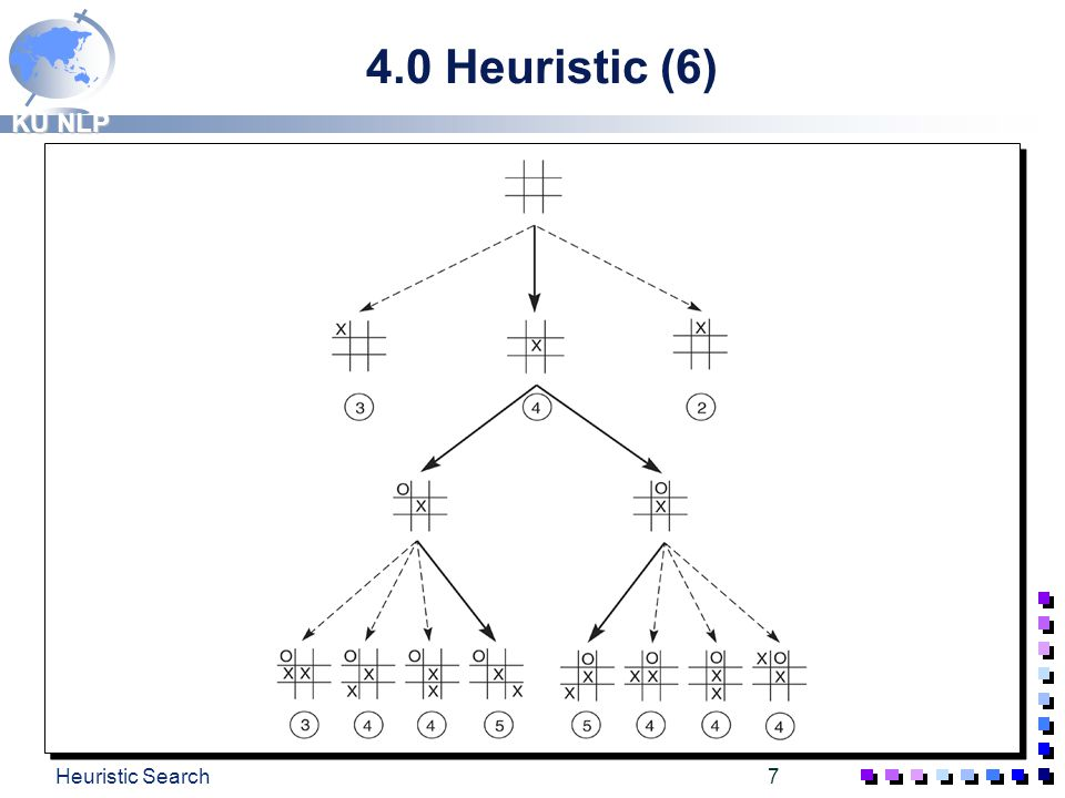 4.0 Heuristic (6) Heuristic Search