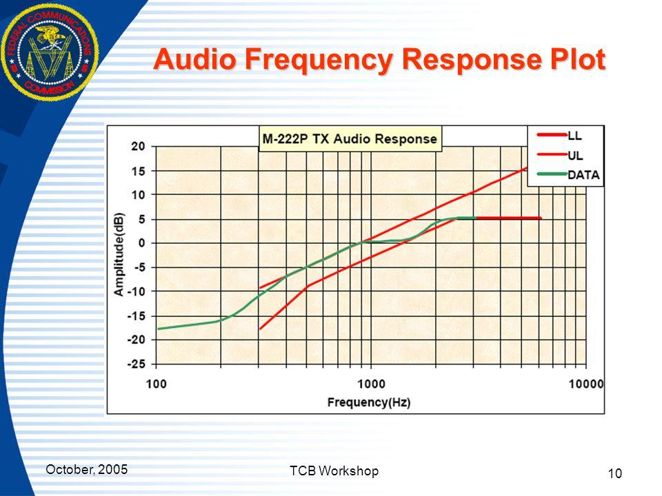 Audio Frequency Response Plot