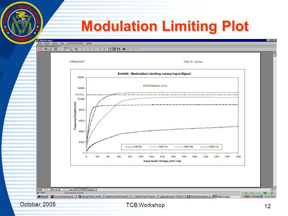 Modulation Limiting Plot