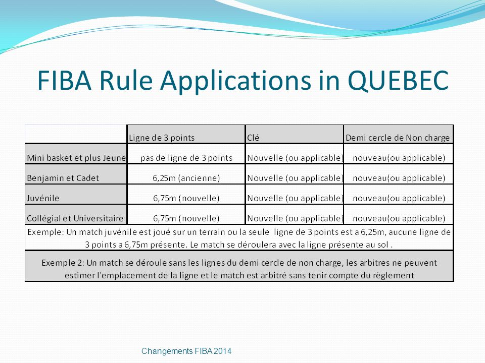 FIBA Rule Applications in QUEBEC