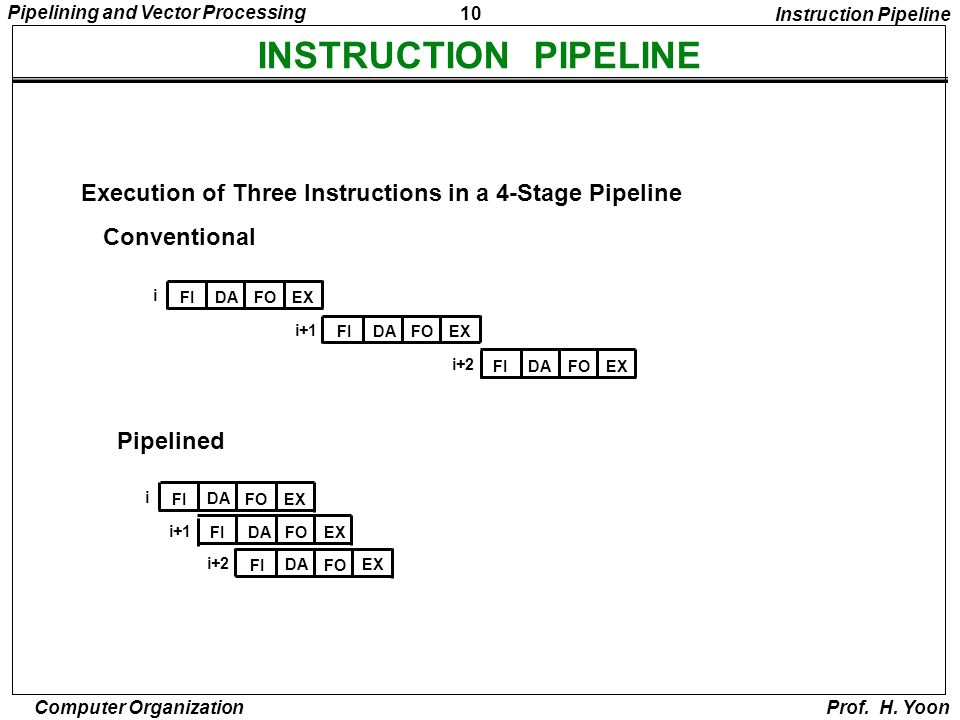 Instruction Pipeline INSTRUCTION PIPELINE. Execution of Three Instructions in a 4-Stage Pipeline.