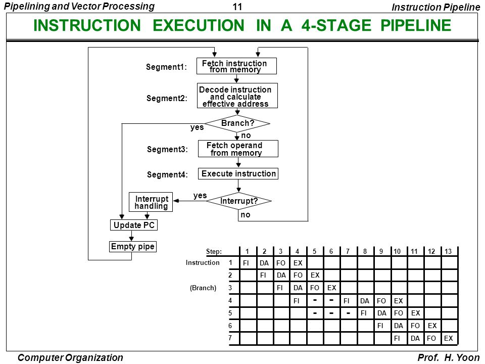 INSTRUCTION EXECUTION IN A 4-STAGE PIPELINE
