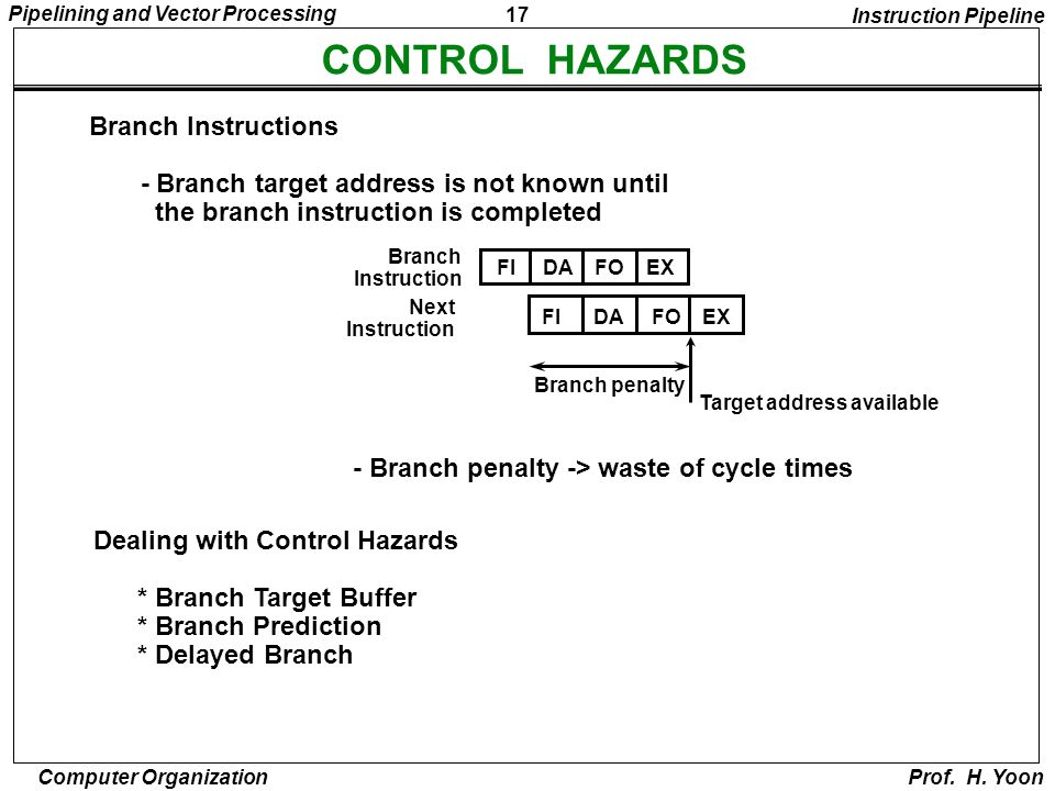 CONTROL HAZARDS Branch Instructions