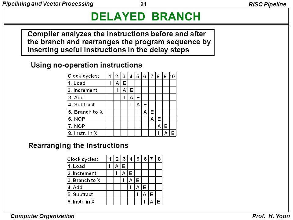 DELAYED BRANCH Compiler analyzes the instructions before and after