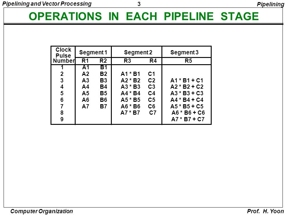 OPERATIONS IN EACH PIPELINE STAGE
