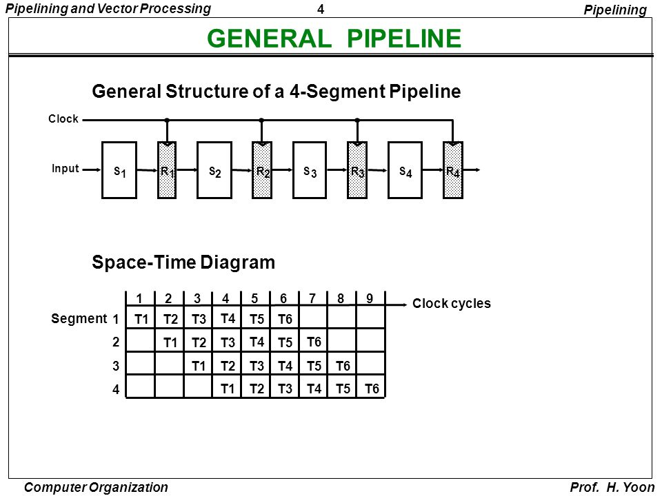 GENERAL PIPELINE General Structure of a 4-Segment Pipeline