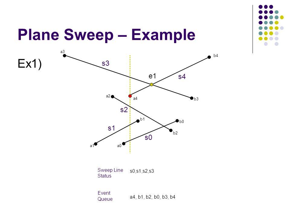Plane Sweep – Example Ex1) s3 e1 s4 s2 s1 s0 Sweep Line Status