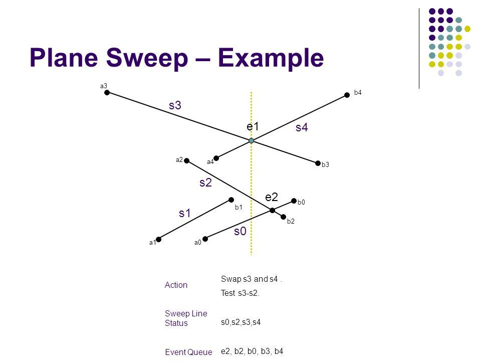 Plane Sweep – Example s3 e1 s4 s2 e2 s1 s0 Swap s3 and s4 . Action