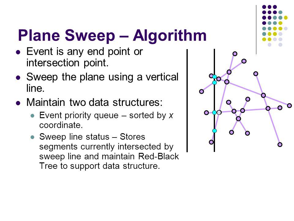 Plane Sweep – Algorithm