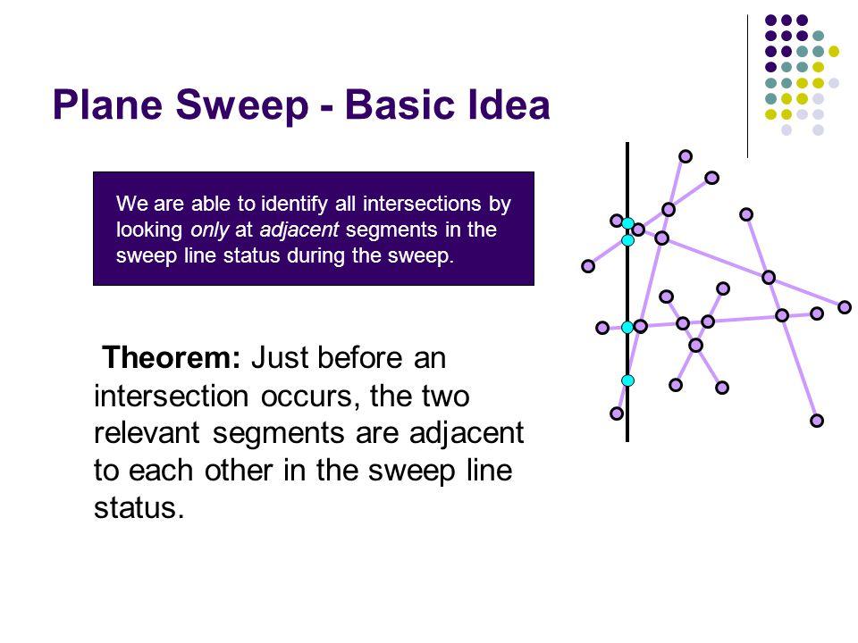 Plane Sweep - Basic Idea