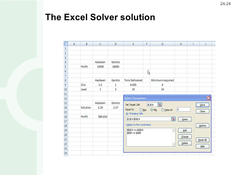 The Excel Solver solution