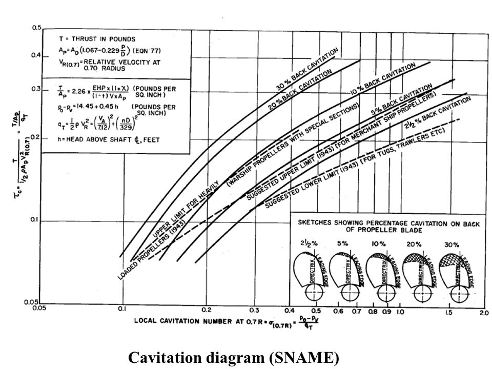Cavitation diagram (SNAME)