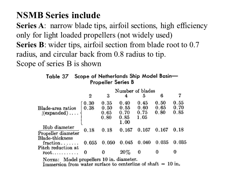 NSMB Series include Series A: narrow blade tips, airfoil sections, high efficiency only for light loaded propellers (not widely used)