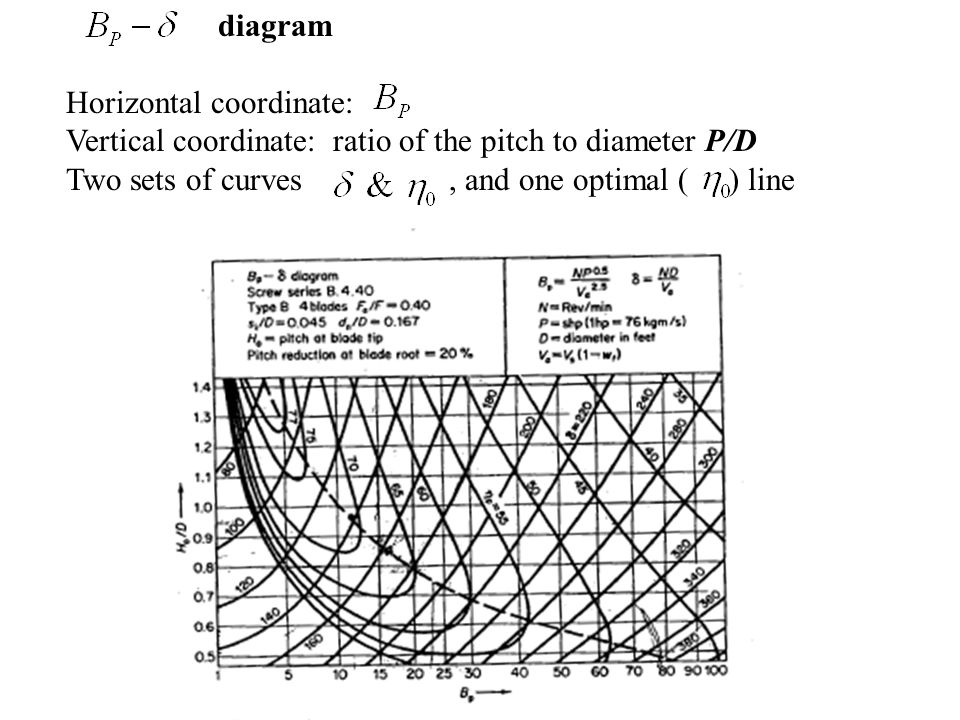 diagram Horizontal coordinate: Vertical coordinate: ratio of the pitch to diameter P/D.