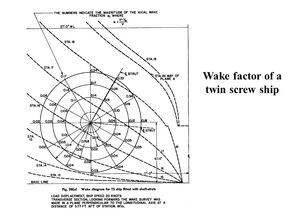 Wake factor of a twin screw ship