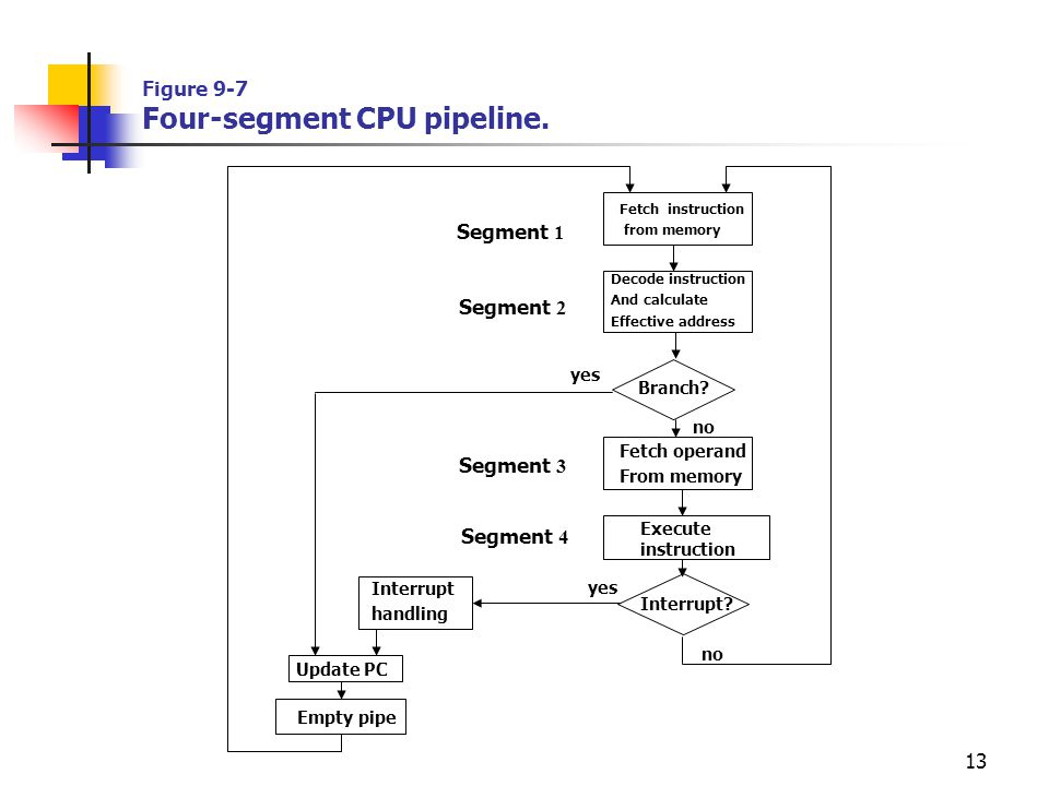 Figure 9-7 Four-segment CPU pipeline.