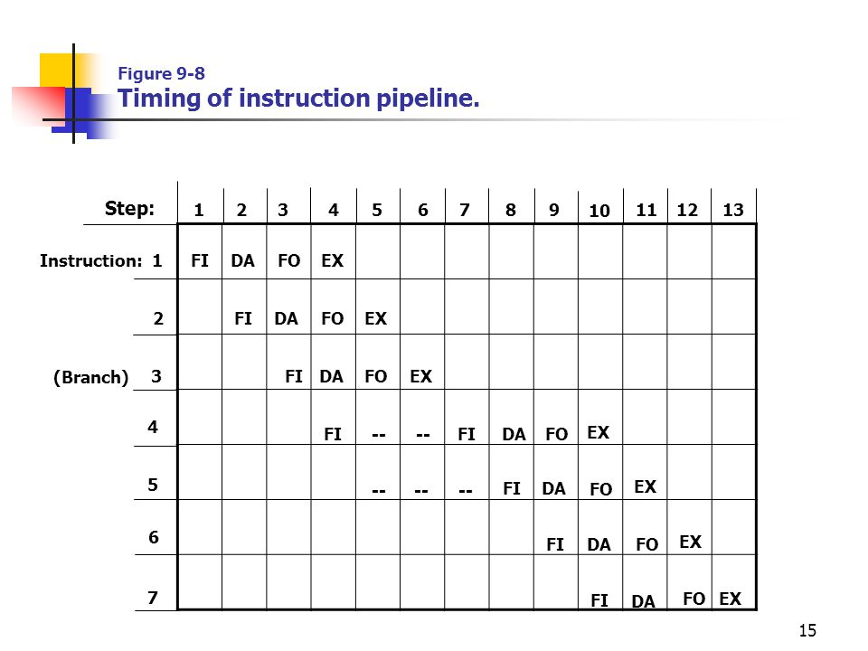 Figure 9-8 Timing of instruction pipeline.