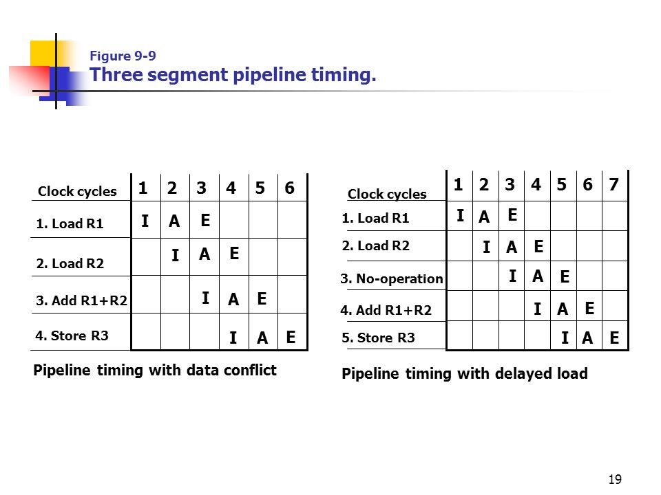 Figure 9-9 Three segment pipeline timing.