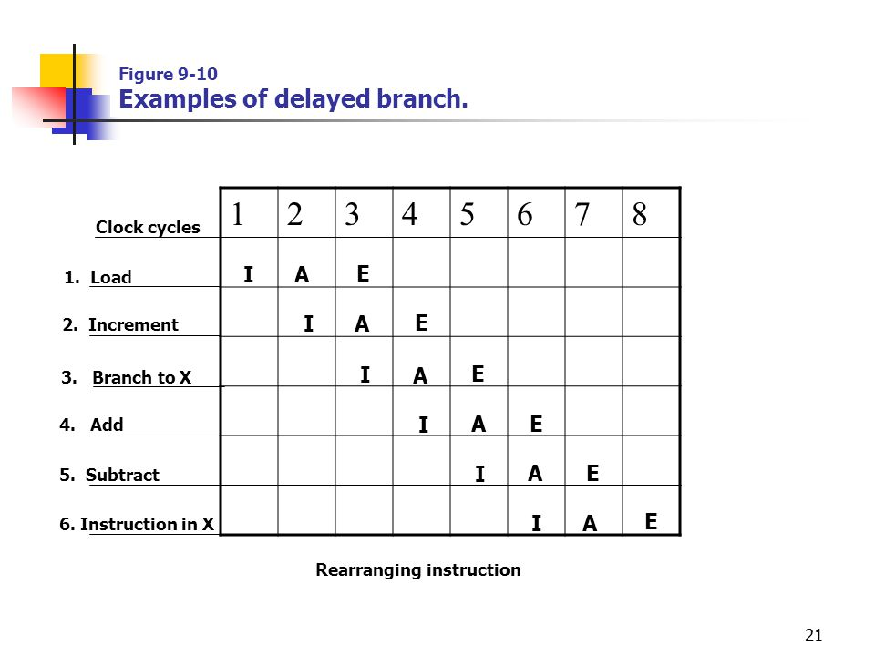 Figure 9-10 Examples of delayed branch.