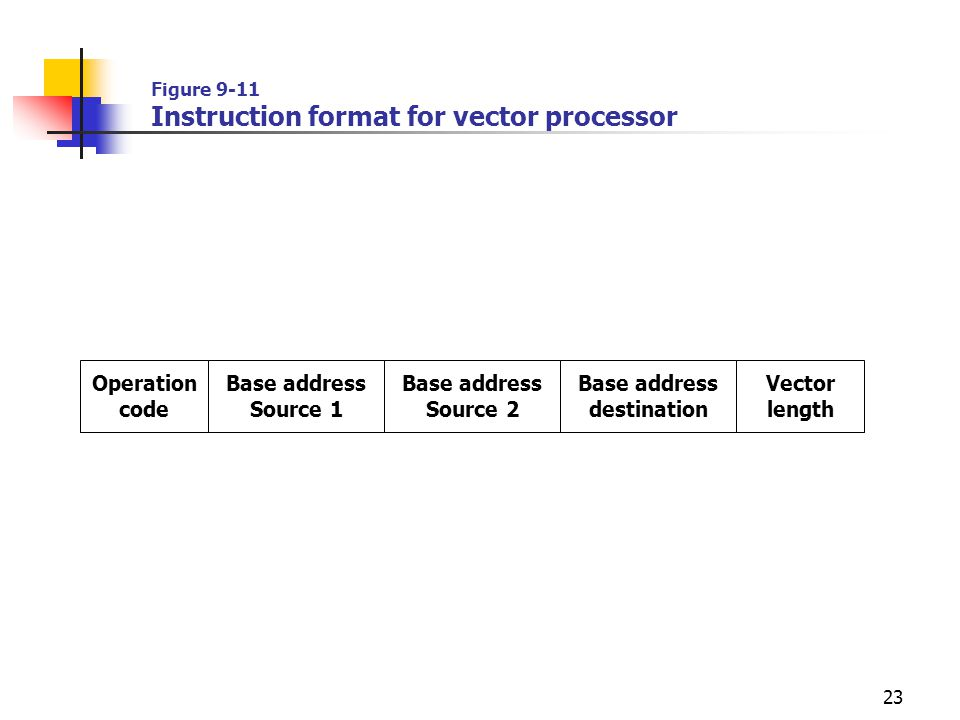 Figure 9-11 Instruction format for vector processor
