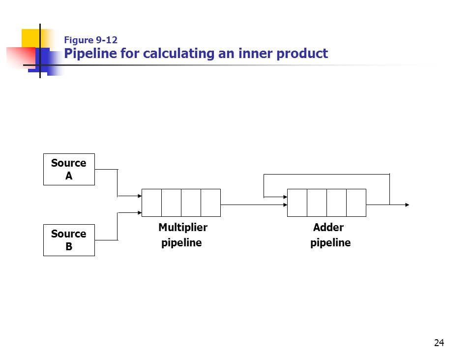 Figure 9-12 Pipeline for calculating an inner product