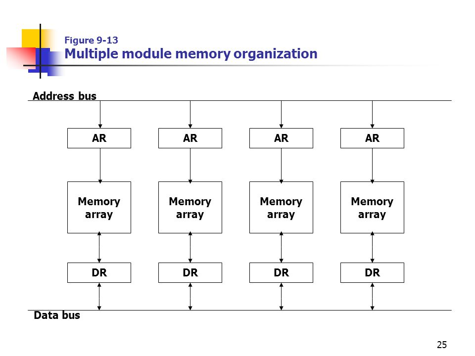 Figure 9-13 Multiple module memory organization