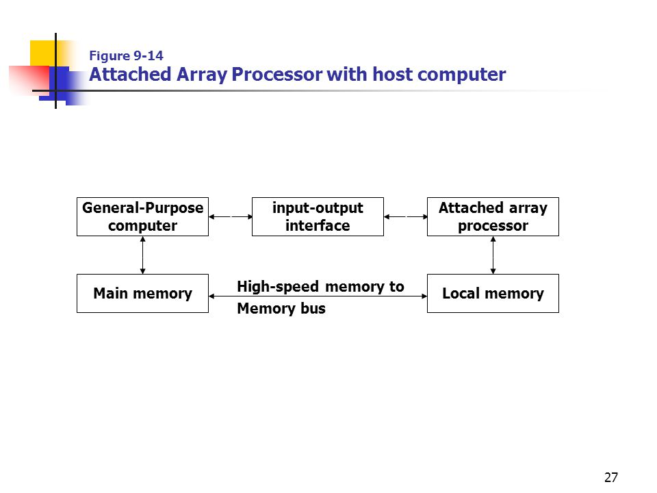 Figure 9-14 Attached Array Processor with host computer