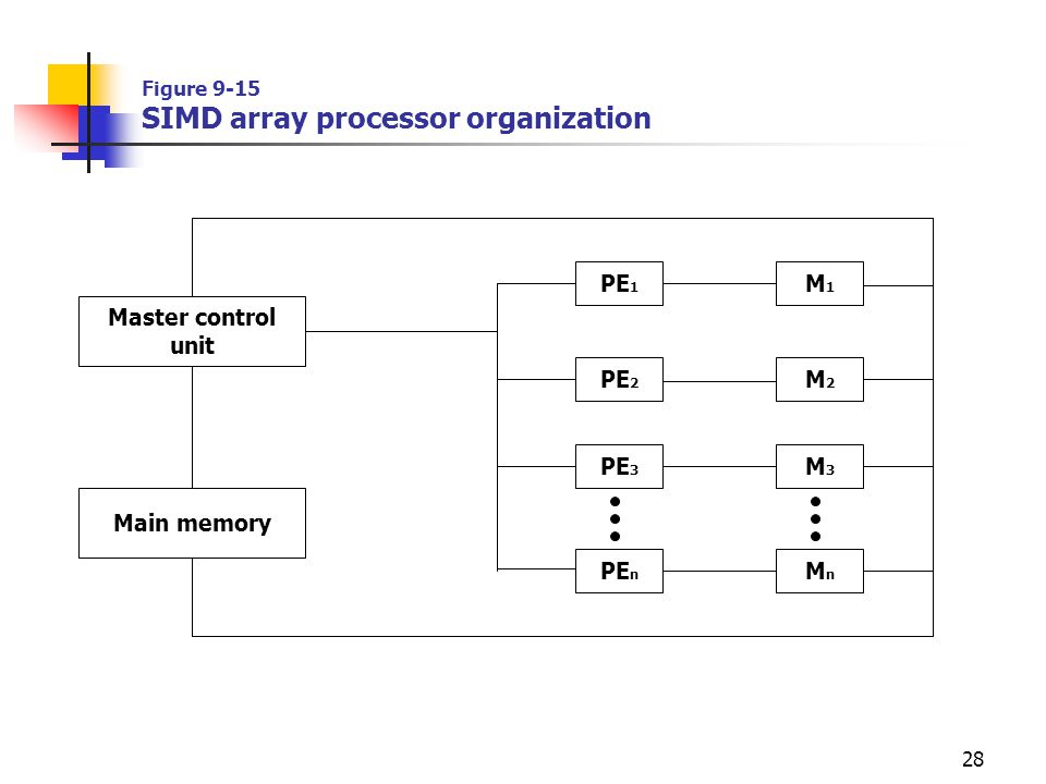 Figure 9-15 SIMD array processor organization